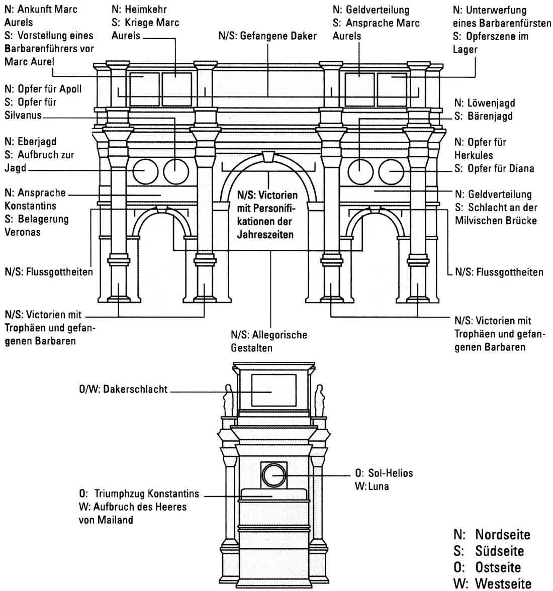 Fries Architektur das antike rom monumente der konstantinsbogen rompilger de